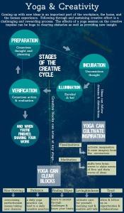 yoga and writing1
